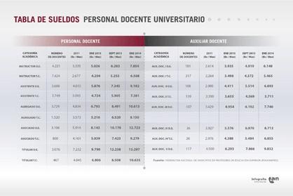 tabla docentes sueldos-Fidel Ernesto Vasquez