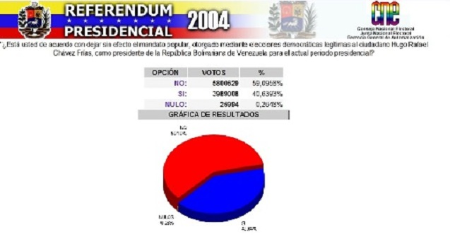 referendum ratificatorio-Fidel Ernesto Vasquez