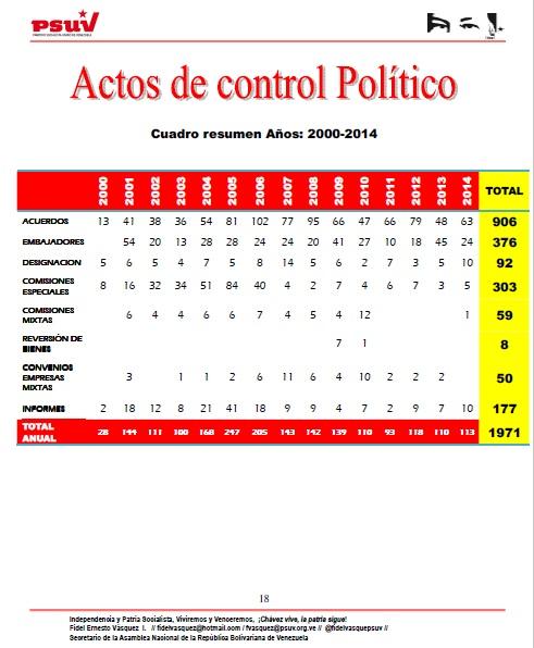 ACTOS DE CONTROL POLITICO